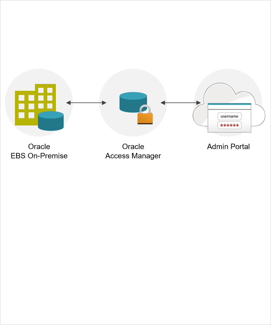 Oracle EBS On-Premise