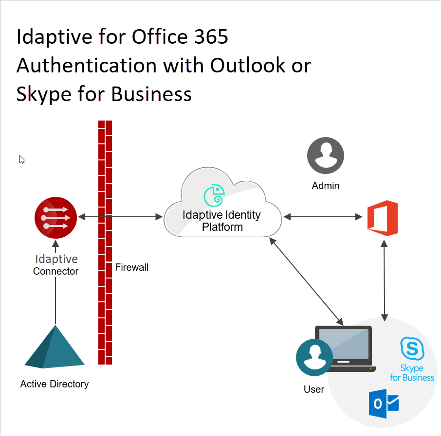 Office 365 SSO deployment overview